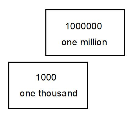 millions to thousands